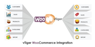 Woocommerce Vtiger Integration on Different Server