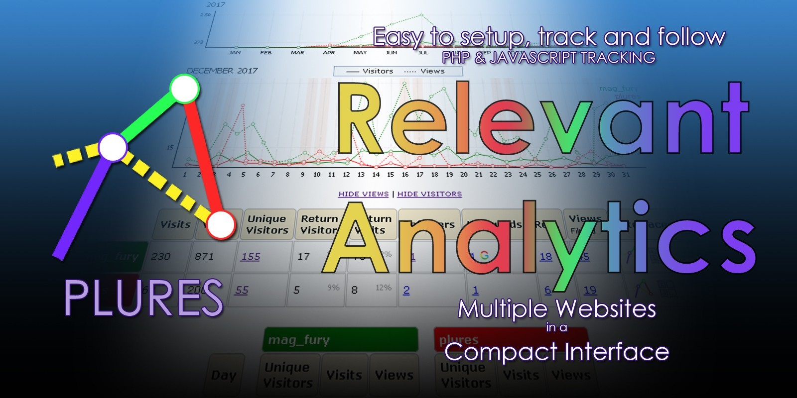 Plures Multi Website Analytics PHP