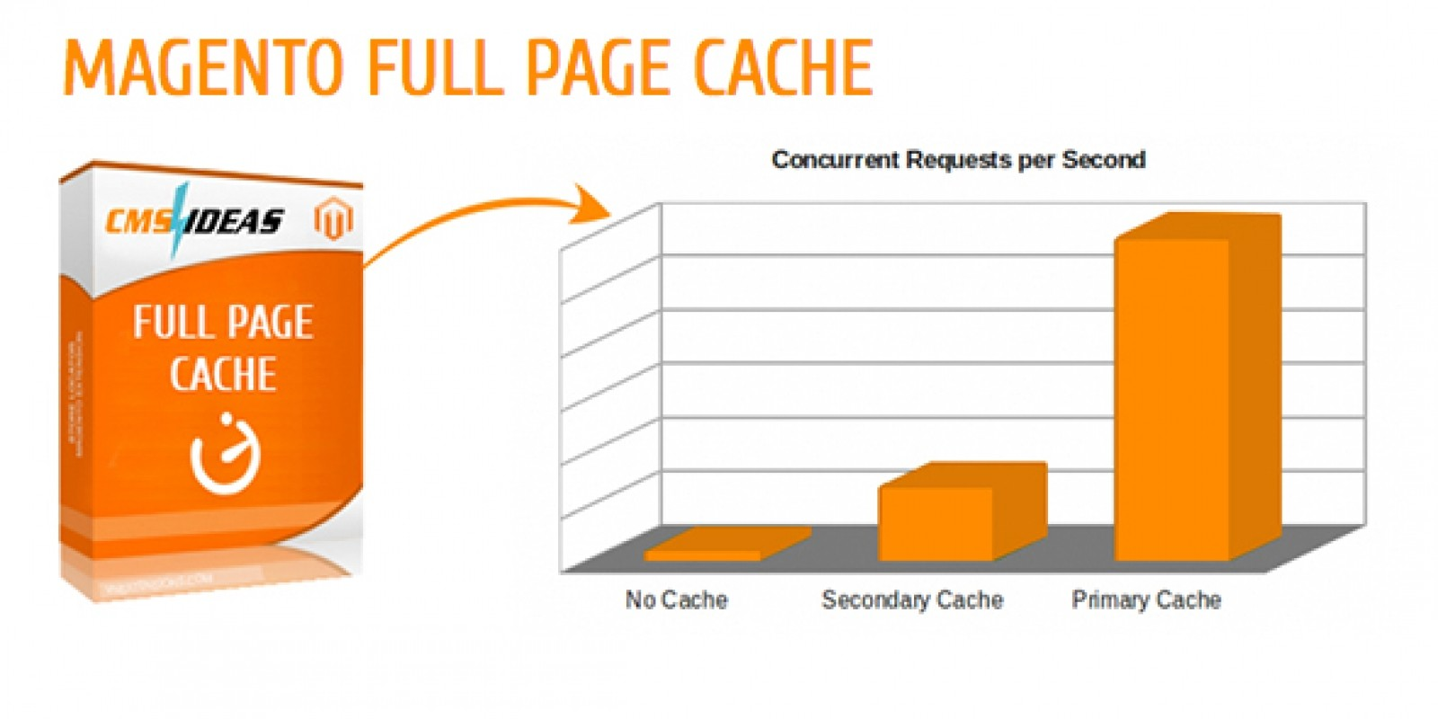 Full Page Cache - Magento Extension