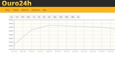 Gold Price Graph jQuery Plugin