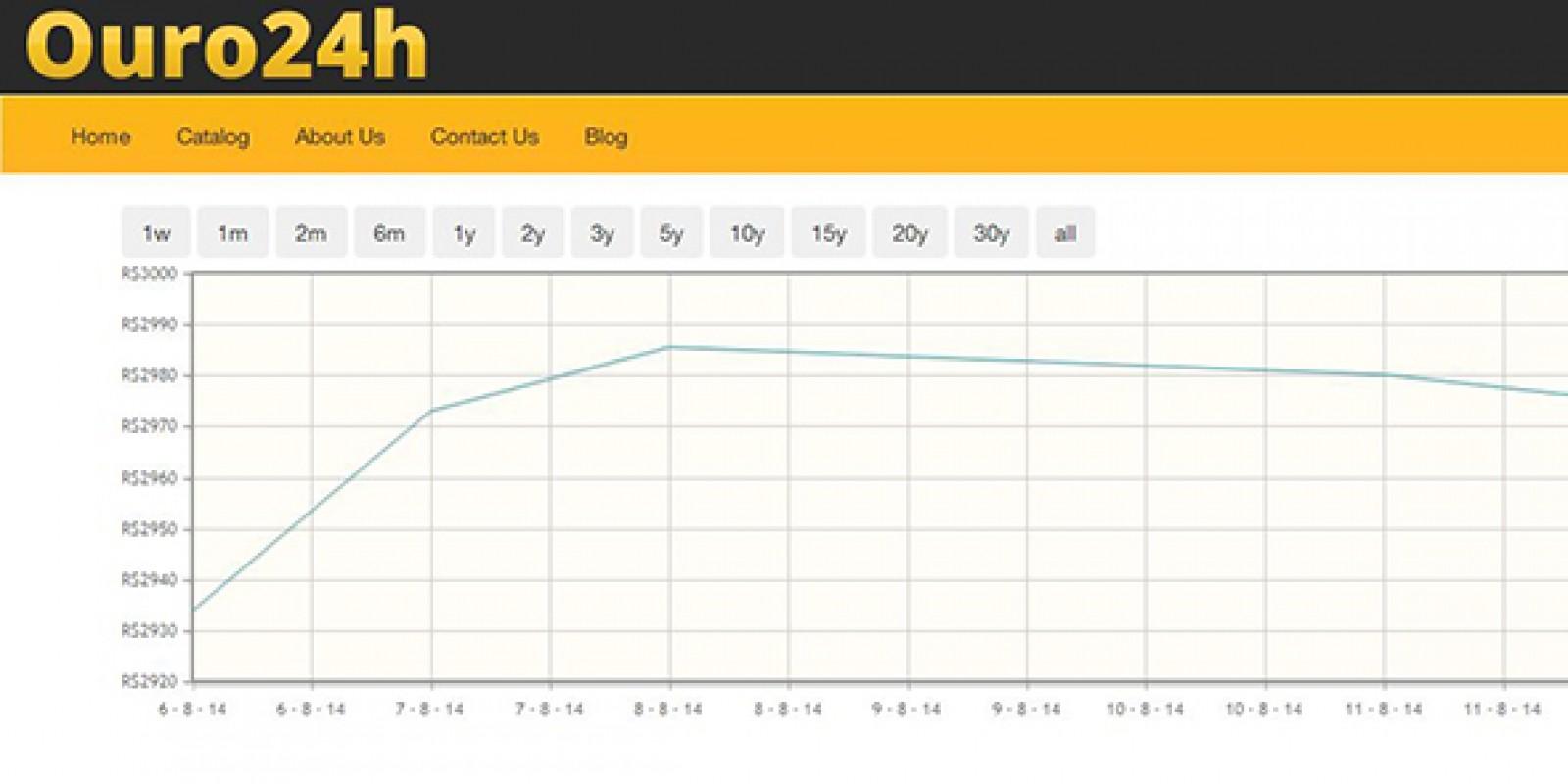 Gold Price Graph jQuery Plugin