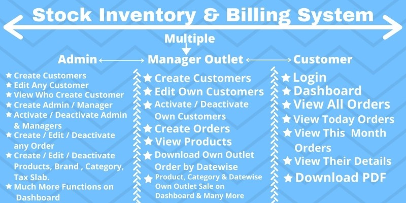 Stock Inventory And Multiple Outlet Billing System