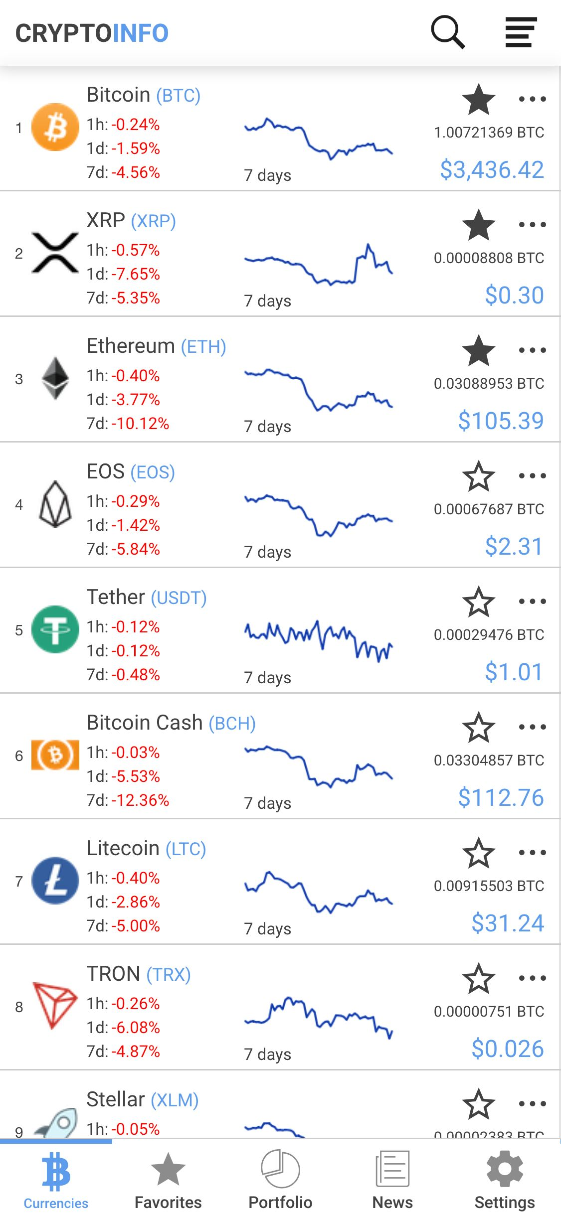 Ionic Crypto Currency Full App Screenshot 1