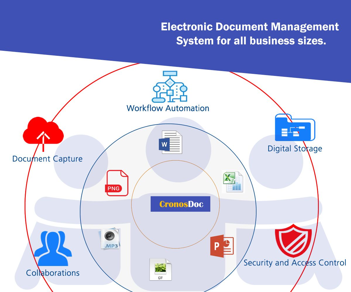 CronoDoc Electronic Document Management System PHP Screenshot 6